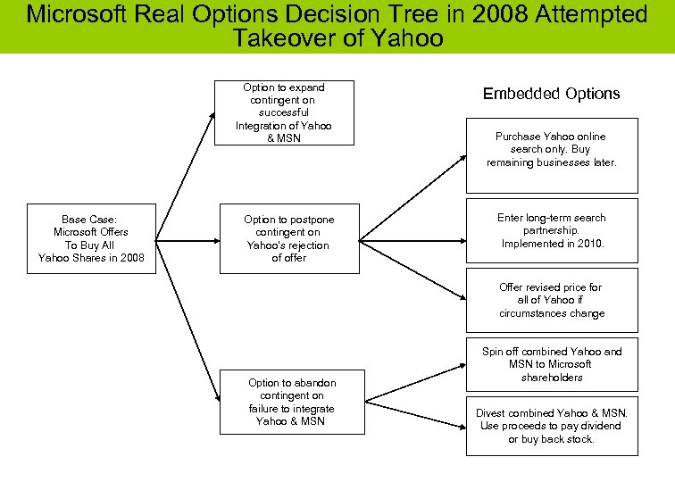 Microsoft Real Options Decision Tree in 2008 Attempted Takeover of Yahoo Option to expand