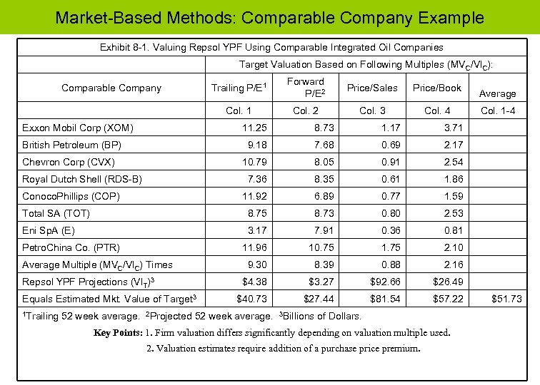 Market-Based Methods: Comparable Company Example Exhibit 8 -1. Valuing Repsol YPF Using Comparable Integrated