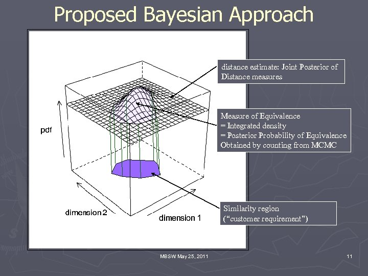 Proposed Bayesian Approach distance estimate: Joint Posterior of Distance measures Measure of Equivalence =