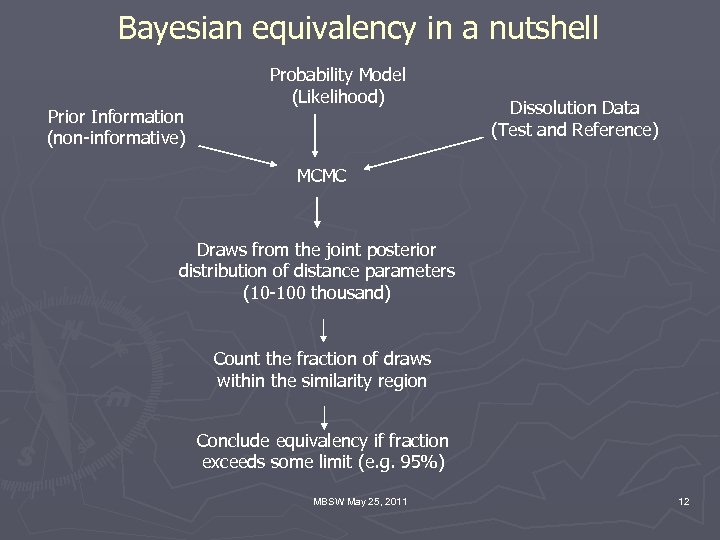 Bayesian equivalency in a nutshell Prior Information (non-informative) Probability Model (Likelihood) Dissolution Data (Test