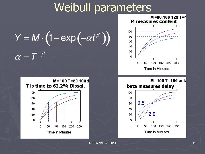 Weibull parameters M measures content T is time to 63. 2% Dissol. beta measures