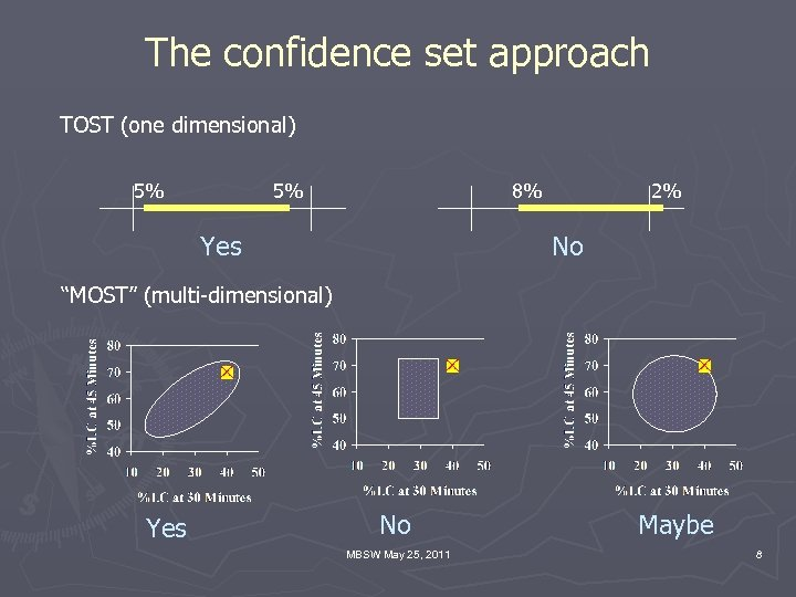 """The confidence set approach TOST (one dimensional) 5% 5% 8% Yes 2% No """"MOST"""""""