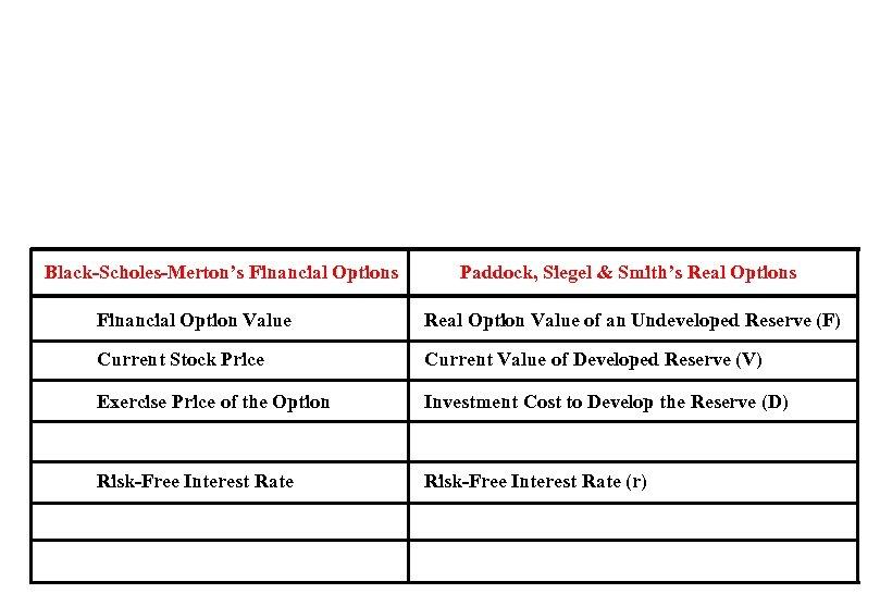 Black-Scholes-Merton's Financial Options Paddock, Siegel & Smith's Real Options Financial Option Value Real Option