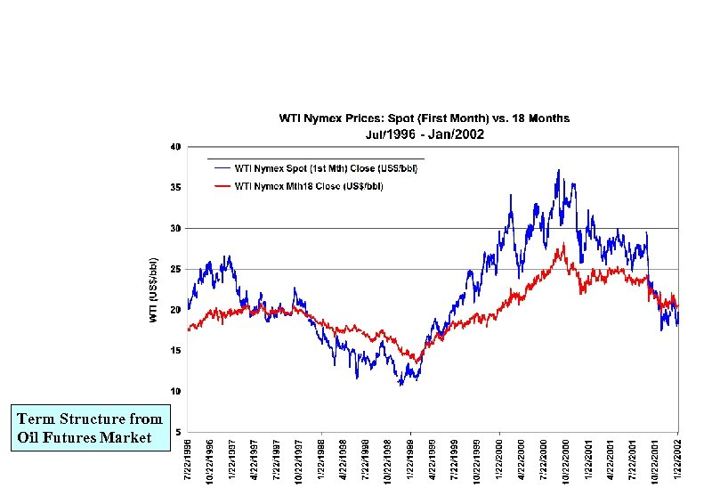 Term Structure from Oil Futures Market