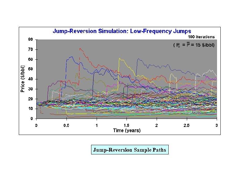 Jump-Reversion Sample Paths