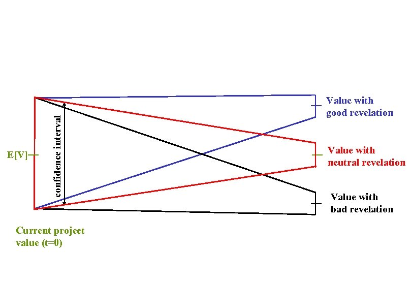 confidence interval E[V] Current project value (t=0) Value with good revelation Value with neutral