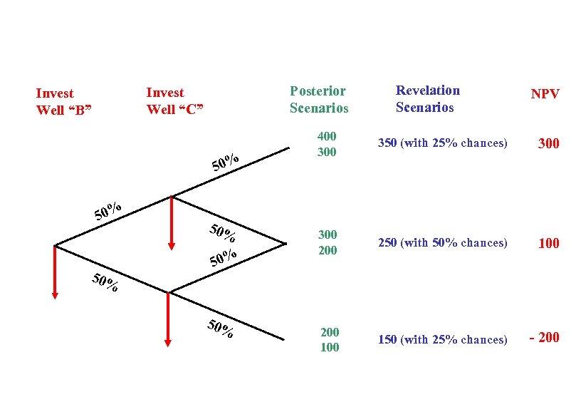 """Posterior Scenarios Invest Well """"C"""" Invest Well """"B"""" 50% 50% 50% Revelation Scenarios NPV"""