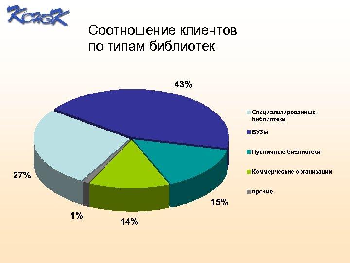 Соотношение клиентов по типам библиотек