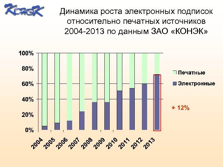 Динамика роста электронных подписок относительно печатных источников 2004 -2013 по данным ЗАО «КОНЭК» +