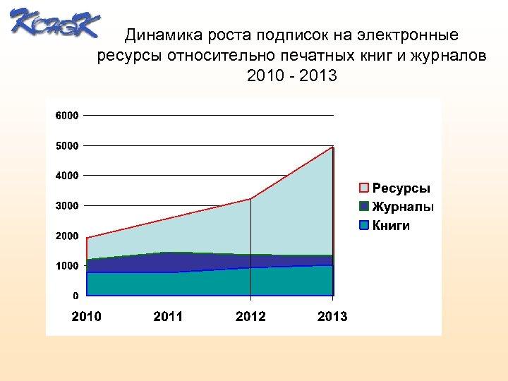 Динамика роста подписок на электронные ресурсы относительно печатных книг и журналов 2010 - 2013
