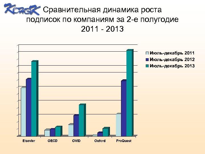 Сравнительная динамика роста подписок по компаниям за 2 -е полугодие 2011 - 2013