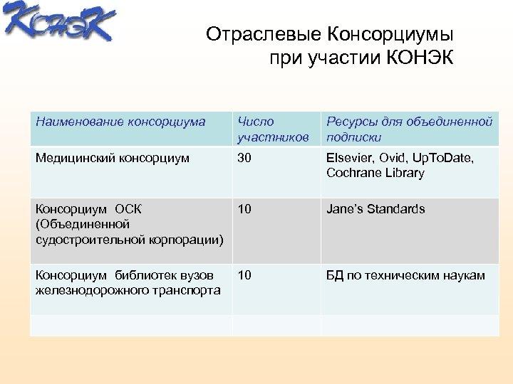 Отраслевые Консорциумы при участии КОНЭК Наименование консорциума Число участников Ресурсы для объединенной подписки Медицинский