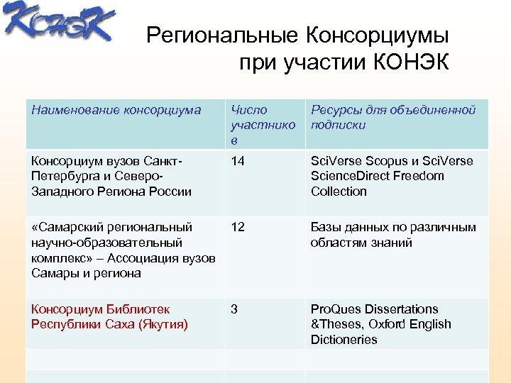 Региональные Консорциумы при участии КОНЭК Наименование консорциума Число участнико в Ресурсы для объединенной подписки