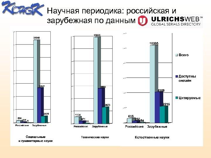Научная периодика: российская и зарубежная по данным