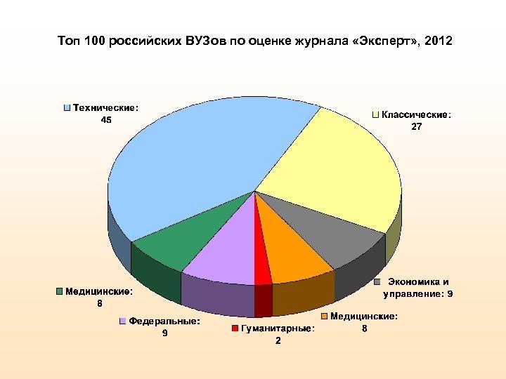 Топ 100 российских ВУЗов по оценке журнала «Эксперт» , 2012