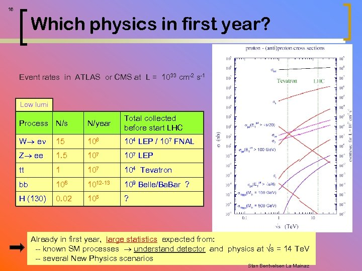 16 Which physics in first year? Event rates in ATLAS or CMS at L