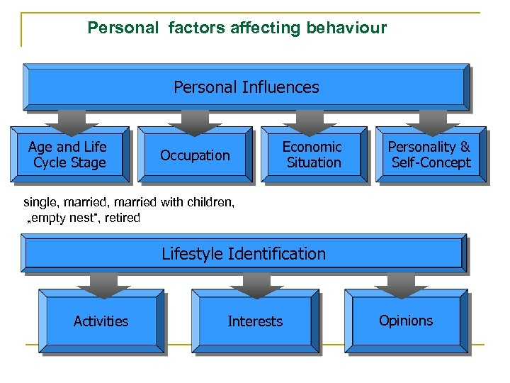 Personal factors affecting behaviour Personal Influences Age and Life Cycle Stage Occupation Economic Situation