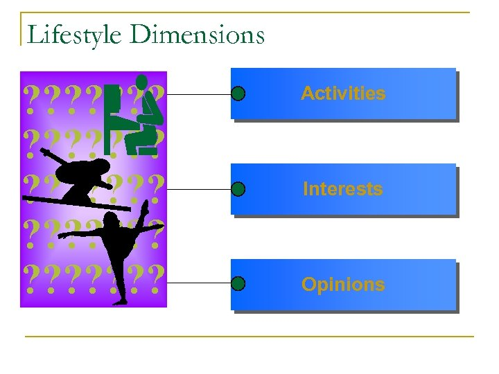 Lifestyle Dimensions ? ? ? ? ? ? ? ? ? Activities Interests Opinions