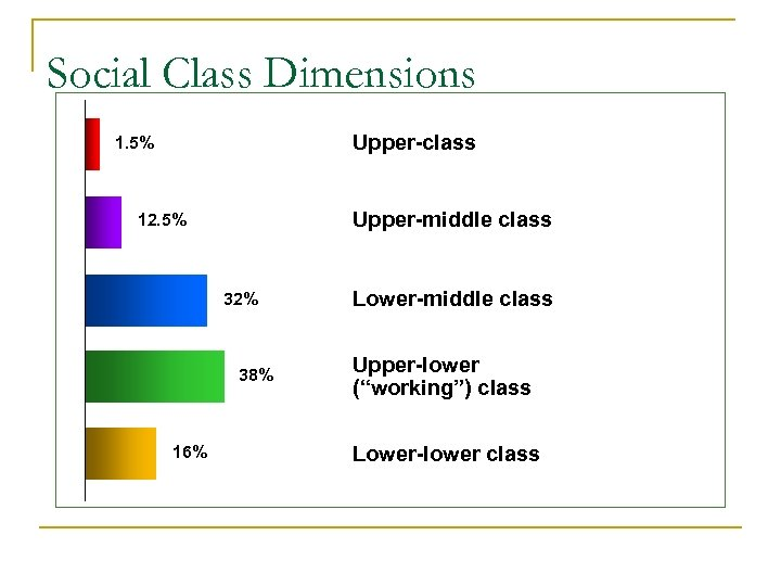 Social Class Dimensions Upper-class 1. 5% Upper-middle class 12. 5% 32% 38% 16% Lower-middle
