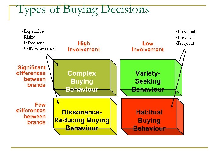 Types of Buying Decisions • Expensive • Risky • Infrequent • Self-Expressive Significant differences