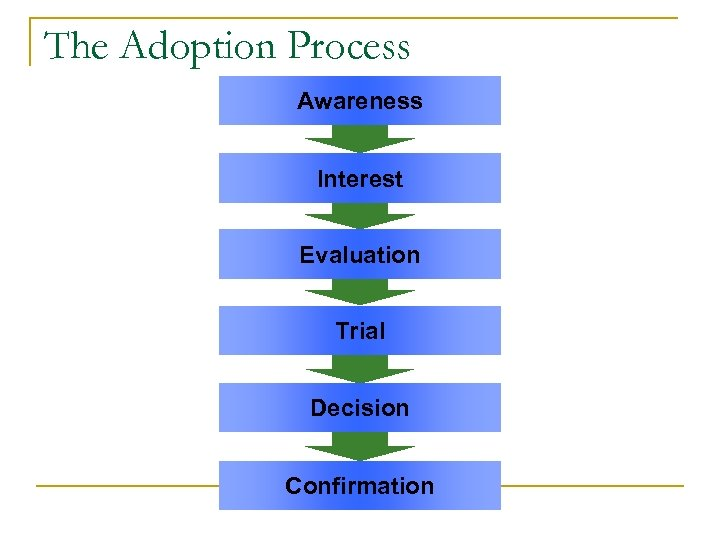 The Adoption Process Awareness Interest Evaluation Trial Decision Confirmation
