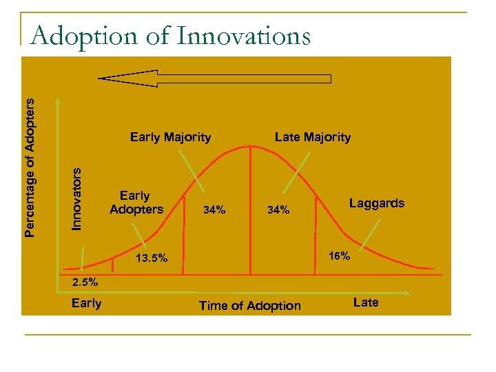 Early Majority Innovators Percentage of Adopters Adoption of Innovations Early Adopters 34% Late Majority