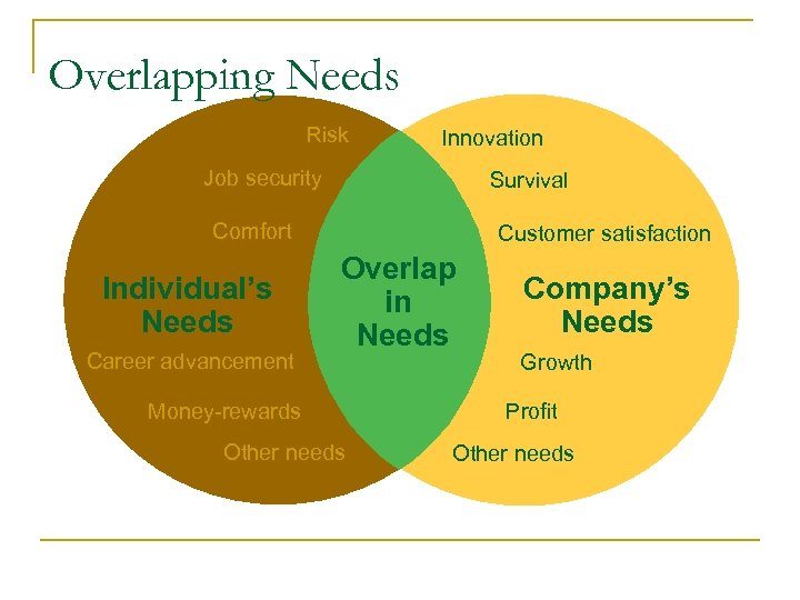 Overlapping Needs Risk Innovation Job security Survival Comfort Individual's Needs Career advancement Customer satisfaction