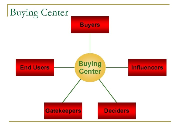 Buying Center Buyers End Users Buying Center Gatekeepers Influencers Deciders