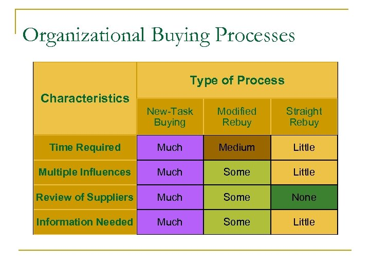 Organizational Buying Processes Type of Process Characteristics New-Task Buying Modified Rebuy Straight Rebuy Time