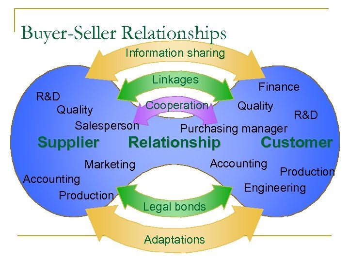 Buyer-Seller Relationships Information sharing Linkages Finance R&D Cooperation Quality R&D Salesperson Purchasing manager Supplier