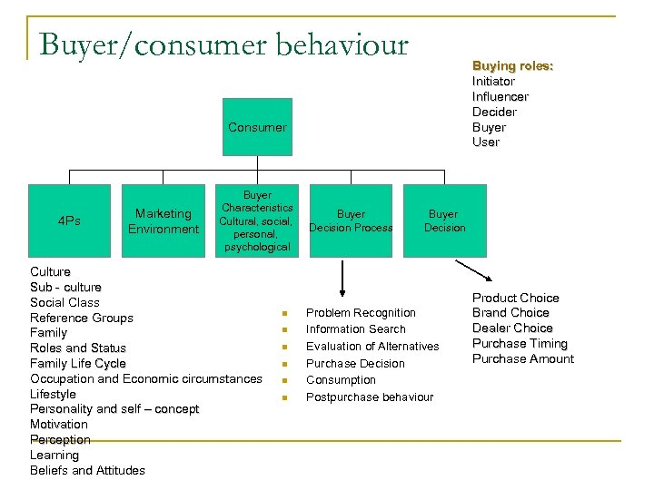 Buyer/consumer behaviour Buying roles: Initiator Influencer Decider Buyer User Consumer 4 Ps Marketing Environment