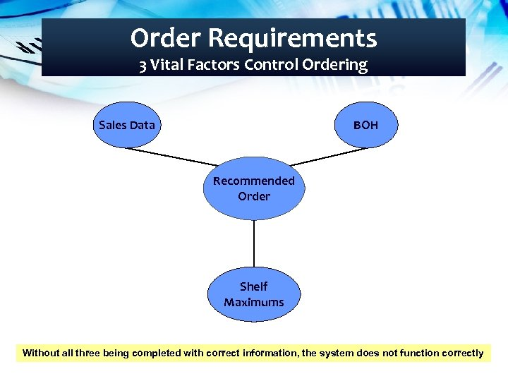 Order Requirements 3 Vital Factors Control Ordering Sales Data BOH Recommended Order Shelf Maximums