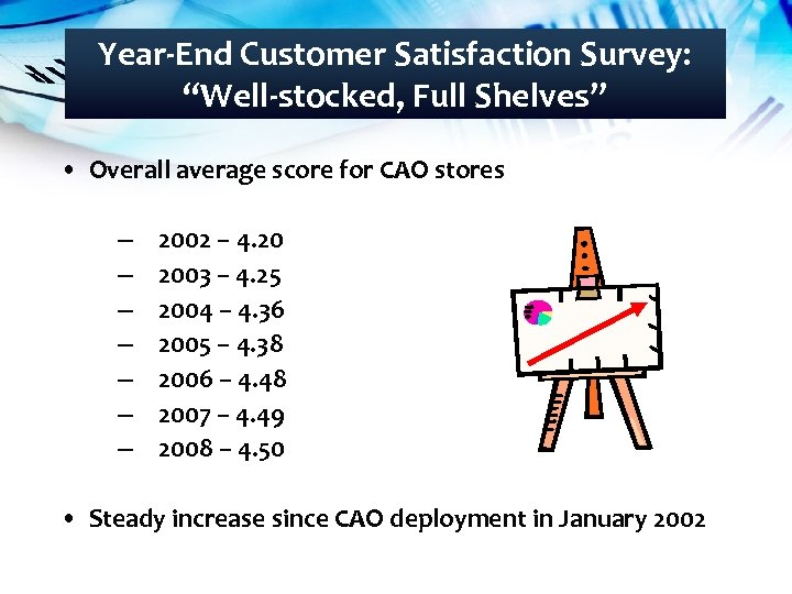 "Year-End Customer Satisfaction Survey: ""Well-stocked, Full Shelves"" • Overall average score for CAO stores"