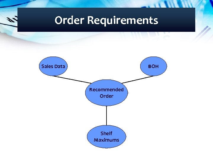 Order Requirements Sales Data BOH Recommended Order Shelf Maximums
