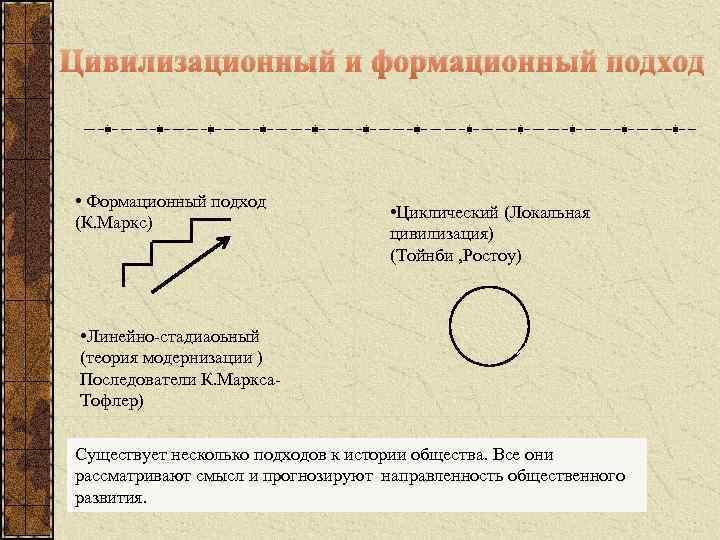 Цивилизационный и формационный подход • Формационный подход (К. Маркс) • Циклический (Локальная цивилизация) (Тойнби