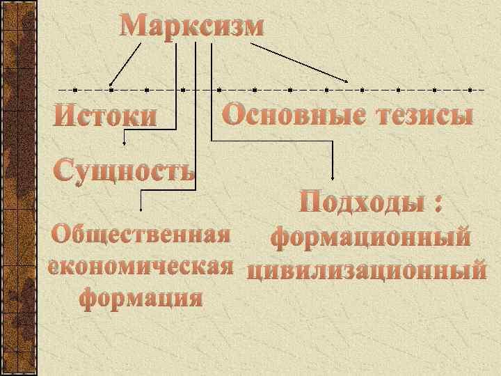 Марксизм Истоки Сущность Основные тезисы Подходы : Общественная формационный экономическая цивилизационный формация