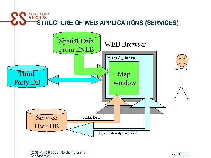 STRUCTURE OF WEB APPLICATIONS (SERVICES) Spatial Data From ENLB WEB Browser Master Application Third