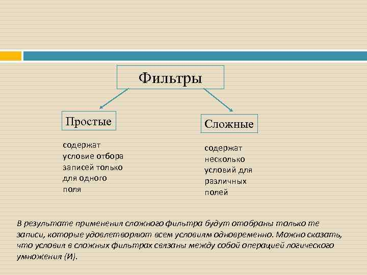 Фильтры Простые содержат условие отбора записей только для одного поля Сложные содержат несколько условий