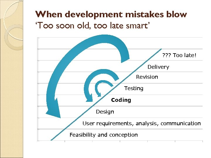 When development mistakes blow 'Too soon old, too late smart' ? ? ? Too