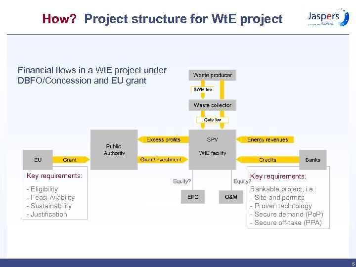 How? Project structure for Wt. E project Financial flows in a Wt. E project