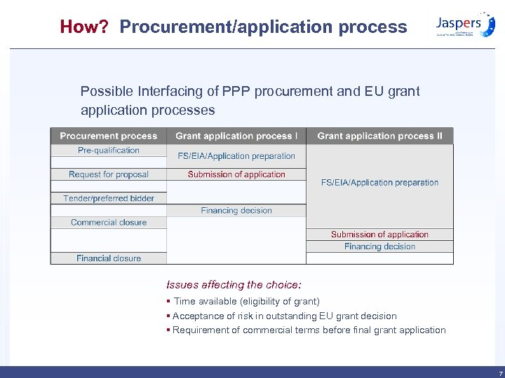 How? Procurement/application process Possible Interfacing of PPP procurement and EU grant application processes Issues