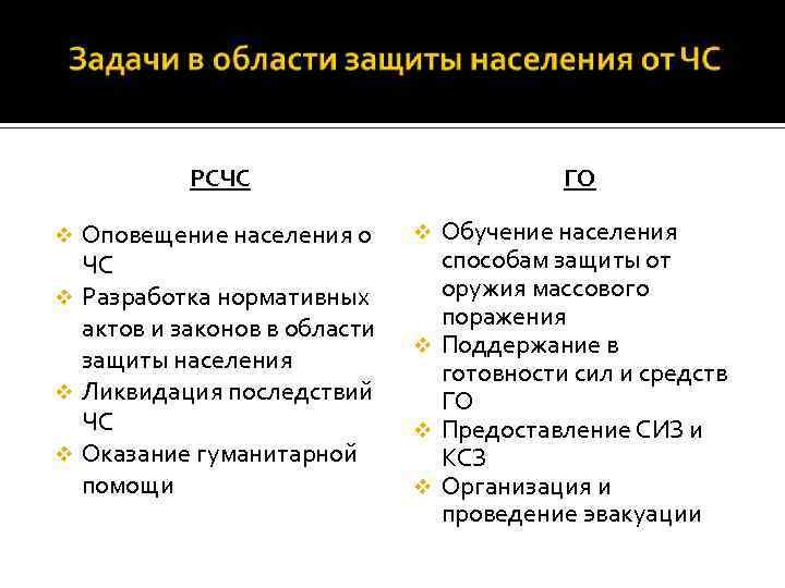 РСЧС Оповещение населения о ЧС v Разработка нормативных актов и законов в области защиты