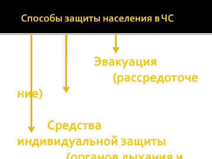ние) Эвакуация (рассредоточе Средства индивидуальной защиты