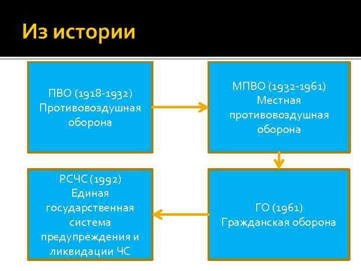 ПВО (1918 -1932) Противовоздушная оборона МПВО (1932 -1961) Местная противовоздушная оборона РСЧС (1992) Единая