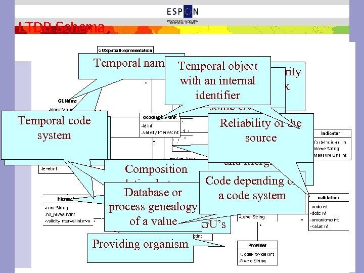 LTDB Schema Temporal name Temporal object Proximity/similarity Temporal value of Indicators with anmeasure matrix