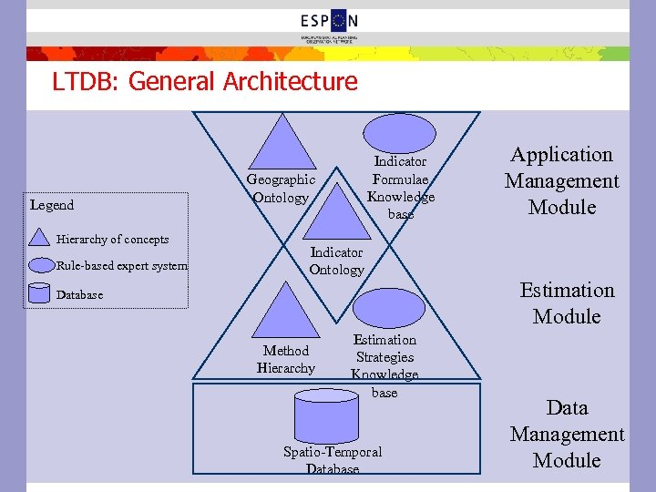 LTDB: General Architecture Legend Hierarchy of concepts Rule-based expert system Indicator Formulae Knowledge base