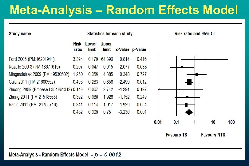 Meta-Analysis – Random Effects Model - p = 0. 0012