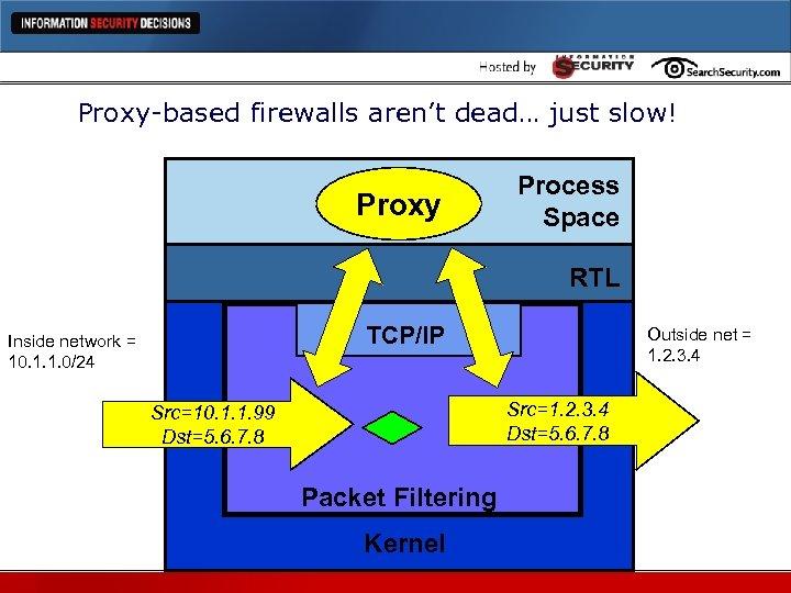 Proxy-based firewalls aren't dead… just slow! Proxy Process Space RTL TCP/IP Inside network =