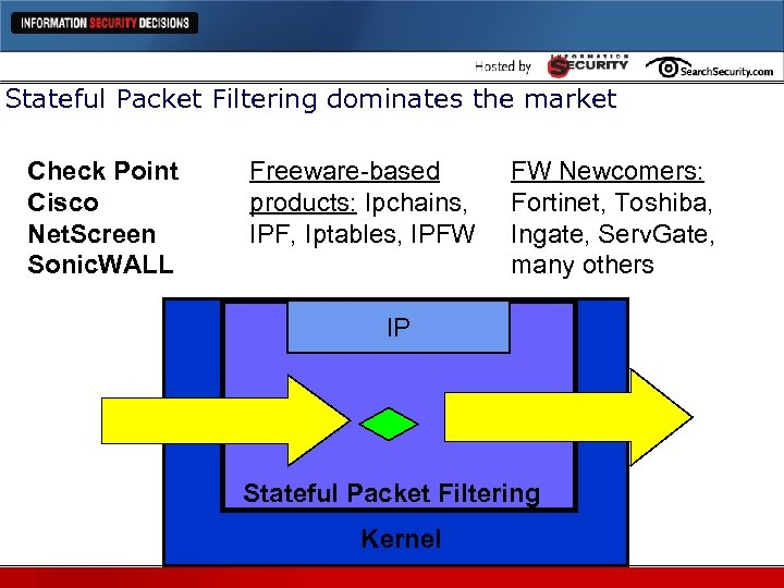 Stateful Packet Filtering dominates the market Check Point Cisco Net. Screen Sonic. WALL Freeware-based
