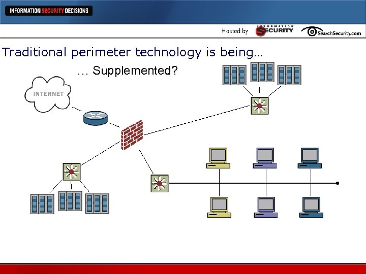 Traditional perimeter technology is being… … Supplemented?
